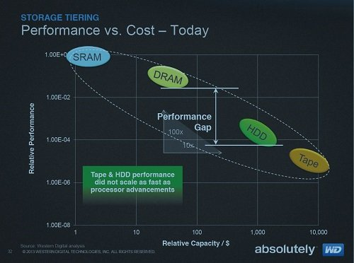 WD graphic showing performance versus cost