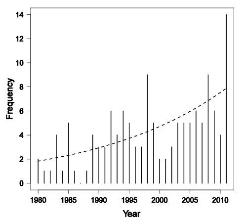 Increase in billion-dollar disasters from 1980 through 2011