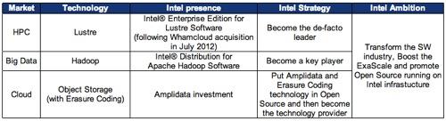 Intel NGOSS Table