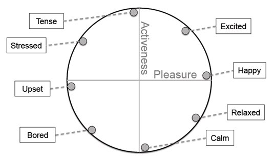Microsoft mood graph