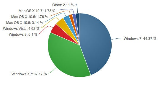 Global operating system market share by version as of June 2013