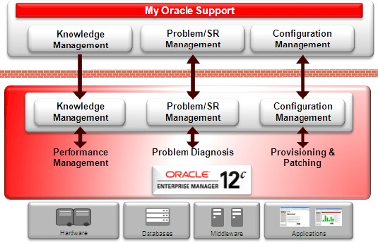 Enterprise Manager ties into all Oracle wares and back into Oracle support