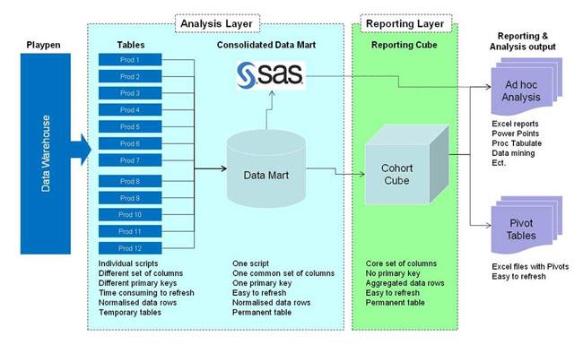 Data mining flow chart