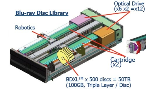 HLDS BD Optical Storage Library