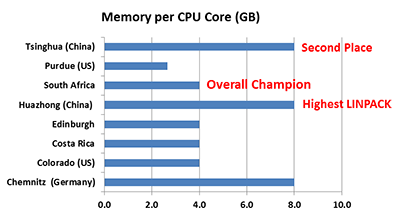 ISC'13 Student Cluster Challenge: memory per CPU core chart