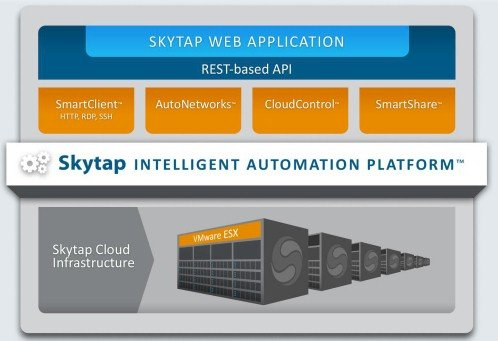How the bits of the Skytap development cloud fit