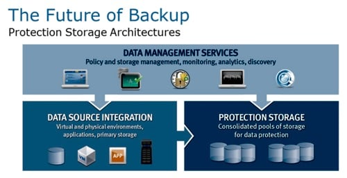 EMC Protection Storage Architecture