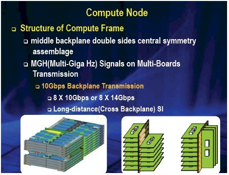 How the compute nodes, switch, and backplane come together in Tianhe-2