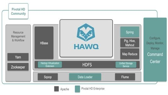 The different editions and add-ons to the Pivotal HD Hadoop stack