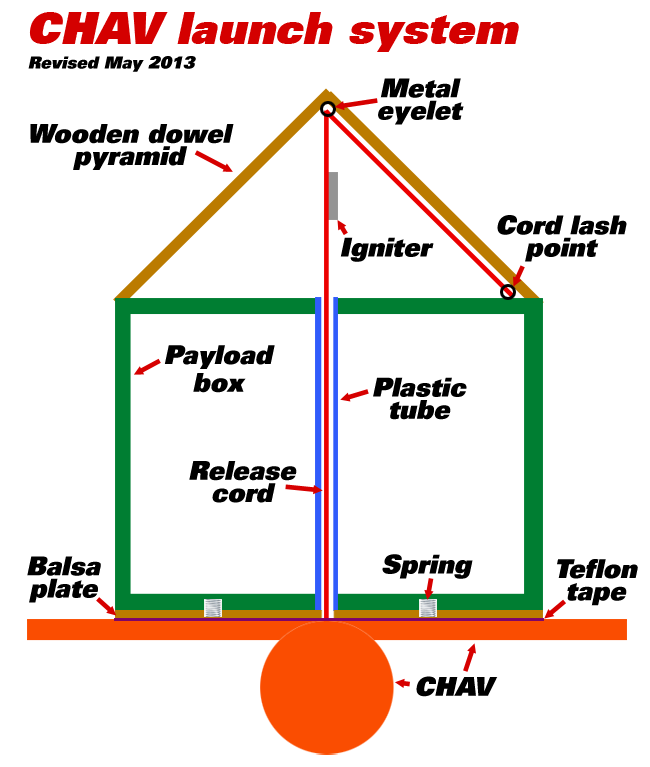 Diagram of the CHAV launch system