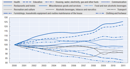 OECD Household IT spend data