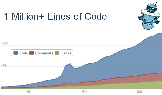 Yes, they count blanks and comments as well as lines of code
