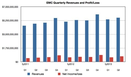 EMC Revenues and profits to Q2 2013