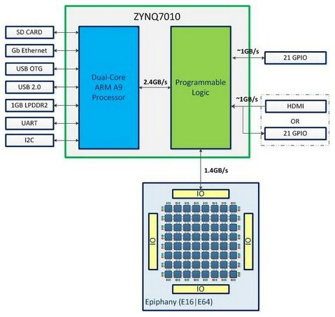 How the computing elements of the Parallella board come together