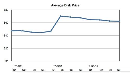 WD average drive price trend
