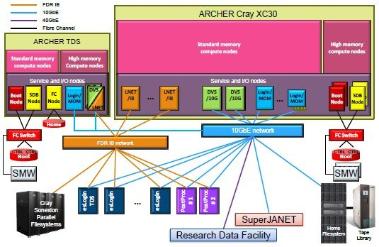 Schematic of the Archer production and development HPC systems