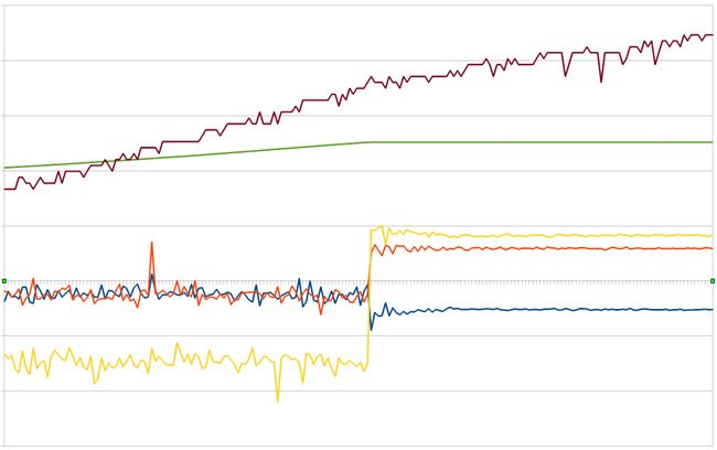 Graph showing data from the Raspberry Pi sensors