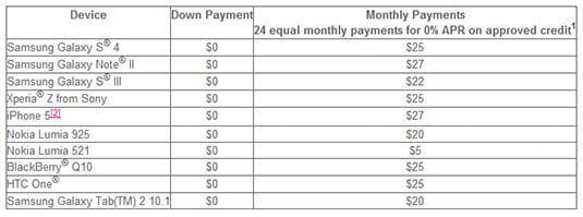Table showing T-Mobile monthly payment schedule