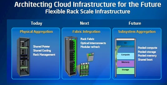 Networking based on silicon photonics becomes a new kind of rack backplane for server and storage nodes