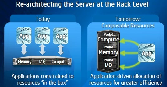 The pooling of memory and compute is not as separated as this chart implies - yet