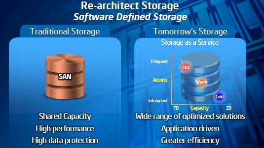 Forget the SAN, storage is going to be a mix of local and central