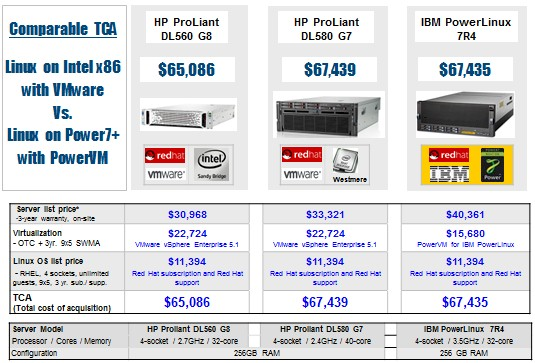 IBM says the PowerLinux 7R4 competes with similar x86 iron