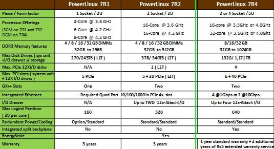 The feeds and speeds of the three rackable PowerLinux servers