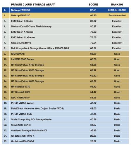 DCIG Private Cloud Storage Rankings
