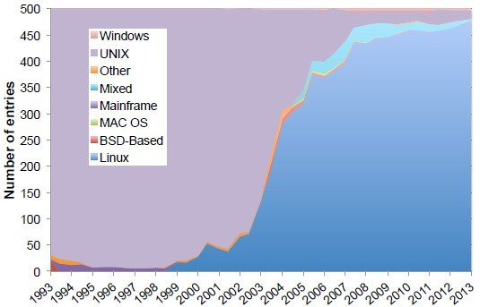 Linux has come to dominate the top-end of the supercomputing racket in two decades