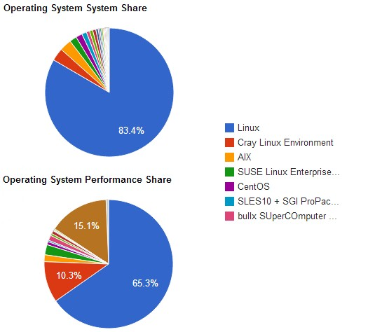 Linux, as a group of different OSes, dominates the Top500 supers