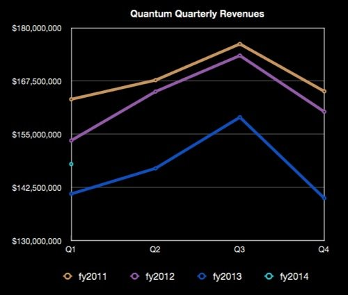 Quantum Quarterly Revenues