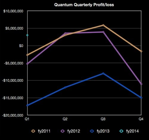 Quantum's quarterly profits and losses
