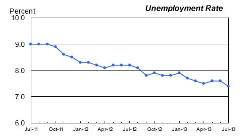 The unemployment rate dipped a bit in July in the United States