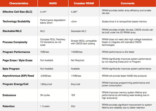 Crossbar RRAM technology compared with NAND flash