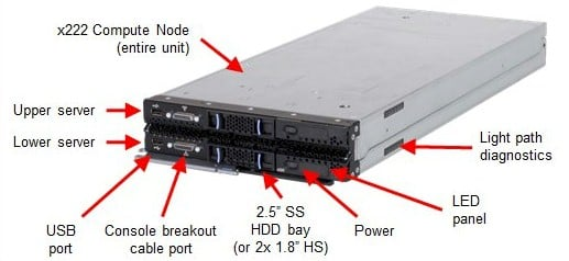 Front view of the Flex x222 double-stacked server node