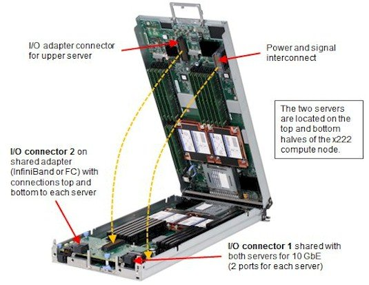 The open hinge view of the Flex x222 server node