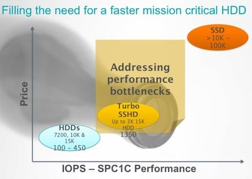 Turbo SSHD SPC-1C IOPS