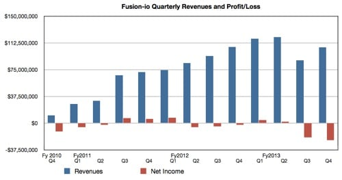 Fusion-io results to Q4 fy2013