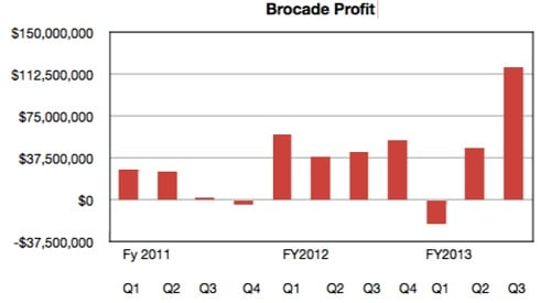 Brocade profits trend to Q3 2013