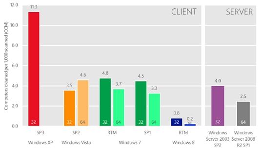 Windows XP virus infection rates