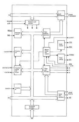 Acorn Electron ULA diagram