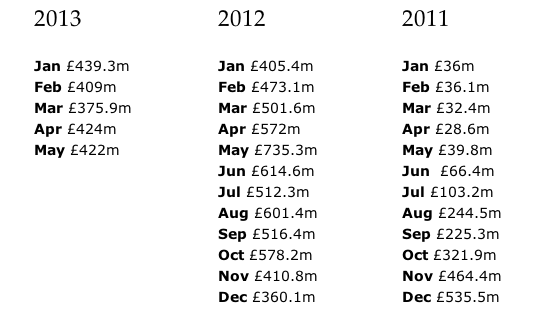 FCA figures for PPI payouts since January 2011