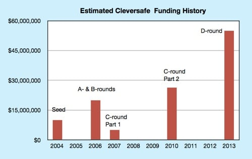 Estimated Cleversafe funding history