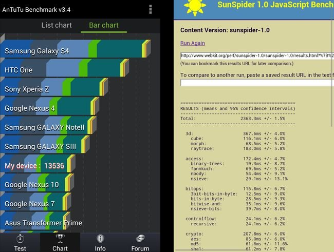 Huawei Ascend P6 benchmarks