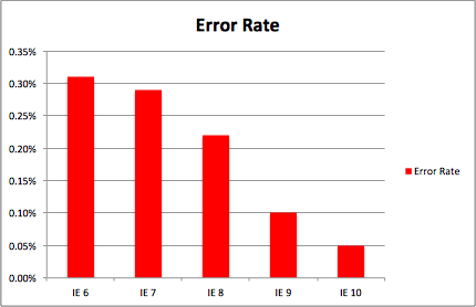 Graph showing improvements in IE stability