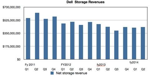 Dell quarterly storage revenues to Q2 2013