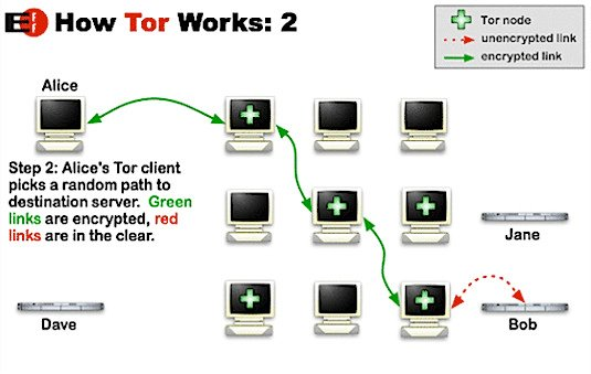 How Tor works by the EFF