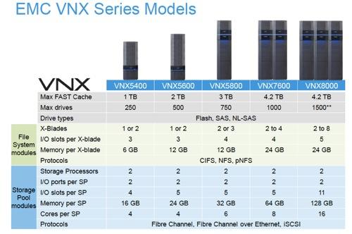 VNX2 configuration details