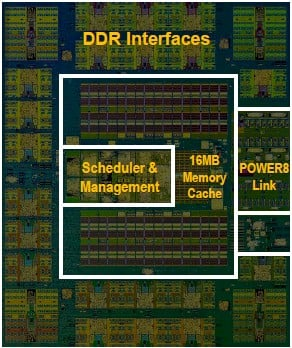 The Centaur memory buffer/controller chip for Power8 processors