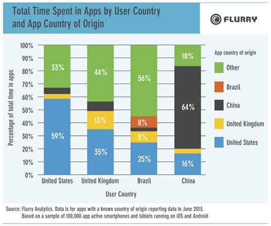 Graph showing app usage by region